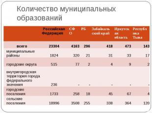 Количество муниципальных образований Российская Федерация СФО РБ Забайкальский к