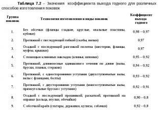 Таблица 7.2 – Значения коэффициента выхода годного для различных способов изгото