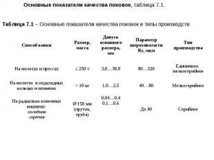 Основные показатели качества поковок, таблица 7.1. Таблица 7.1 – Основные показа
