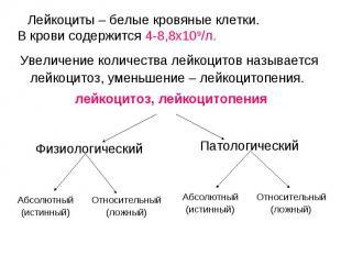 Физиологический Патологический Абсолютный (истинный) Относительный (ложный) Абсо