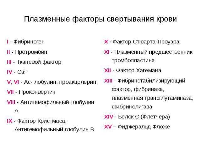 Плазменные факторы свертывания крови I - Фибриноген II - Протромбин III - Тканевой фактор IV - Са2+ V, VI - Ас-глобулин, проакцелерин VII - Проконвертин VIII - Антигемофильный глобулин А IX - Фактор Кристмаса, Антигемофильный глобулин В X - Фактор С…