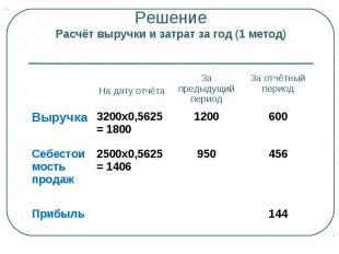 Решение Расчёт выручки и затрат за год (1 метод) На дату отчёта За предыдущий пе