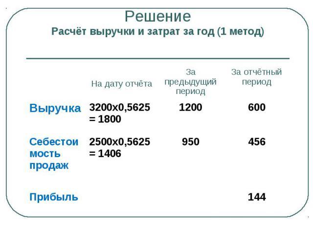 Решение Расчёт выручки и затрат за год (1 метод) На дату отчёта За предыдущий период За отчётный период Выручка 3200х0,5625 = 1800 1200 600 Себестоимость продаж 2500х0,5625 = 1406 950 456 Прибыль 144