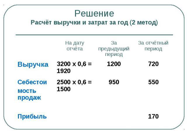Решение Расчёт выручки и затрат за год (2 метод) На дату отчёта За предыдущий период За отчётный период Выручка 3200 х 0,6 = 1920 1200 720 Себестои мость продаж 2500 х 0,6 = 1500 950 550 Прибыль 170