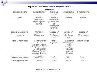ХНЕУ, к.е.н, доц. Бестужева С.В. Проекты газопроводов в Черноморском регионе Наз