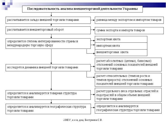 ХНЕУ, к.е.н, доц. Бестужева С.В. Последовательность анализа внешнеторговой деятельности Украины рассчитывается сальдо внешней торговли товарами сумма экспорта и импорта товаров разница между экспортом и импортом товаров рассчитывается внешнеторговый…