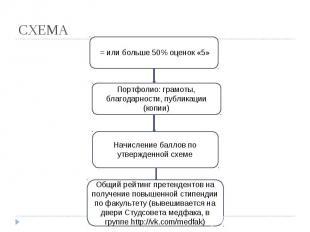 СХЕМА = или больше 50% оценок «5» Портфолио: грамоты, благодарности, публикации