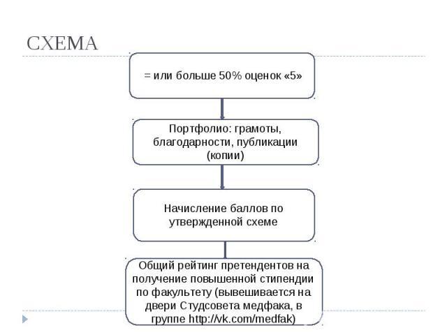 СХЕМА = или больше 50% оценок «5» Портфолио: грамоты, благодарности, публикации (копии) Начисление баллов по утвержденной схеме Общий рейтинг претендентов на получение повышенной стипендии по факультету (вывешивается на двери Студсовета медфака, в г…
