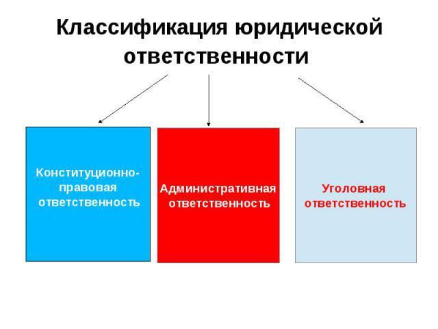 Классификация юридической ответственности Административная ответственность Уголовная ответственность Конституционно- правовая ответственность