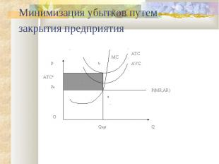 Минимизация убытков путем закрытия предприятия Q P Qopt P(MR,AR) AVC MC a b Pe A