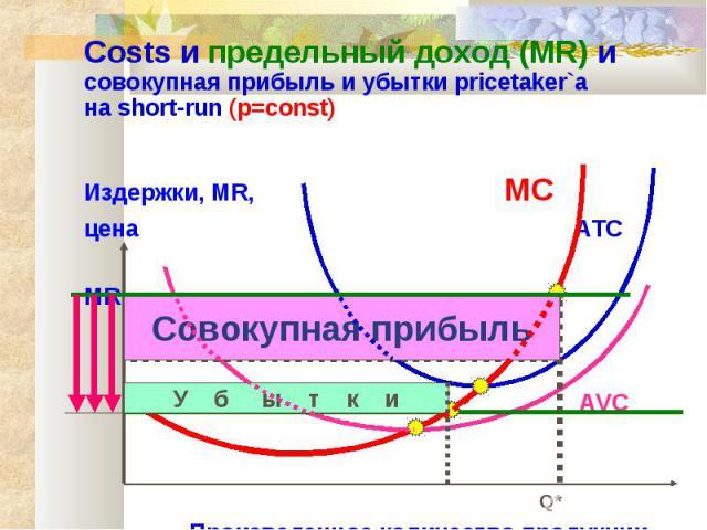 Costs и предельный доход (MR) и совокупная прибыль и убытки pricetaker`а на short-run (p=const) Издержки, MR, MC цена ATC MR Прибыль AVC Q* Произведенное количество продукции Совокупная прибыль У б ы т к и