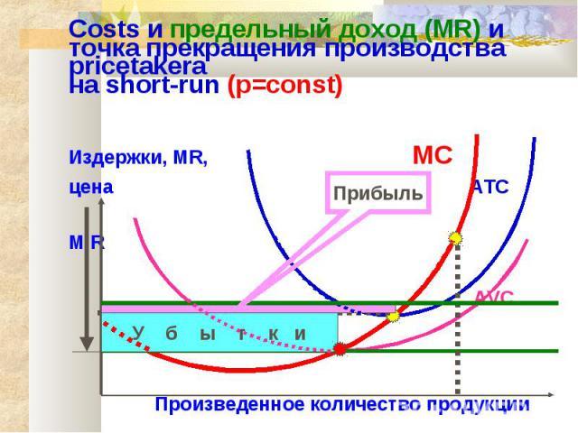 Costs и предельный доход (MR) и точка прекращения производства pricetakerа на short-run (p=const) Издержки, MR, MC цена ATC M R AVC Произведенное количество продукции У б ы т к и Прибыль