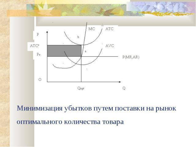 Минимизация убытков путем поставки на рынок оптимального количества товара Q P Qopt P(MR,AR) AVC MC a b Pe ATC* O ATC