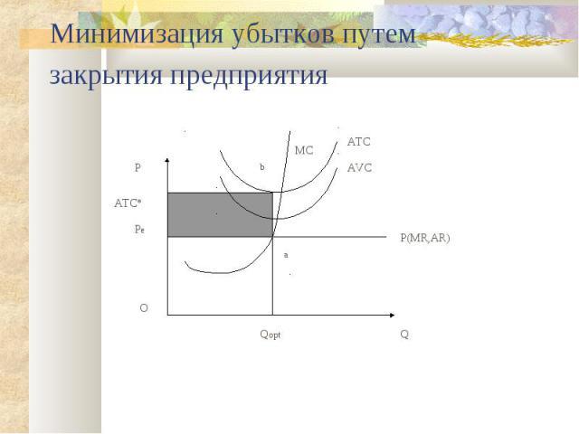 Минимизация убытков путем закрытия предприятия Q P Qopt P(MR,AR) AVC MC a b Pe ATC* O ATC
