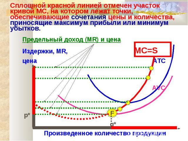 Сплошной красной линией отмечен участок кривой MC, на котором лежат точки, обеспечивающие сочетания цены и количества, приносящие максимум прибыли или минимум убытков. Предельный доход (MR) и цена Издержки, MR, MC=S цена ATC AVC p* q* Произведенное …