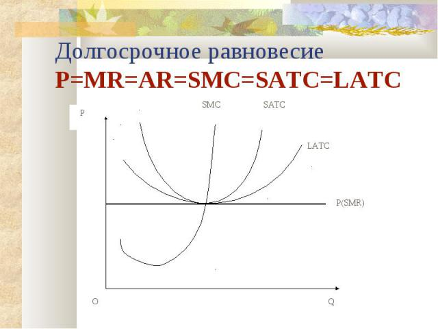 Долгосрочное равновесие P=MR=AR=SMC=SATC=LATC P(SMR) SMC SATC LATC Q O P