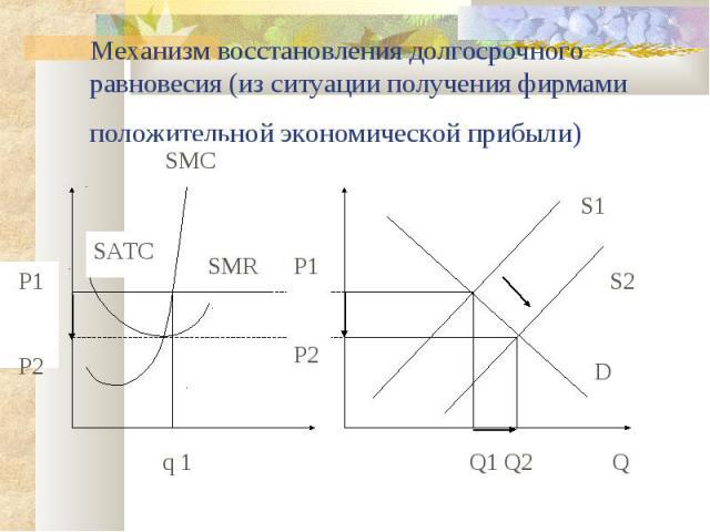 Механизм восстановления долгосрочного равновесия (из ситуации получения фирмами положительной экономической прибыли) SMC SMR SATC P1 D S1 q 1 Q Q1 Q2 S2 P2 P1 P2