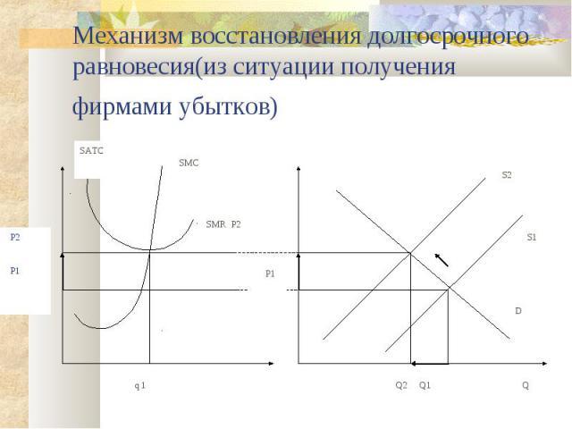 Механизм восстановления долгосрочного равновесия(из ситуации получения фирмами убытков) SMC SMR P2 SATC D S2 q 1 Q Q2 Q1 S1 P1 P2 P1