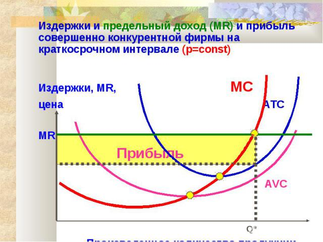 Издержки и предельный доход (MR) и прибыль совершенно конкурентной фирмы на краткосрочном интервале (p=const) Издержки, MR, MC цена ATC MR Прибыль AVC Q* Произведенное количество продукции