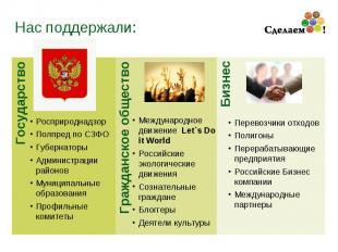 Государство Нас поддержали: Гражданское общество Бизнес Росприроднадзор Полпред