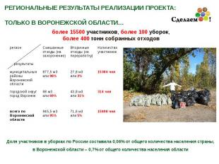 15698 чел 71,6 м3 или 5% 945,5 м3 или 95% всего по Воронежской области 314 чел 4