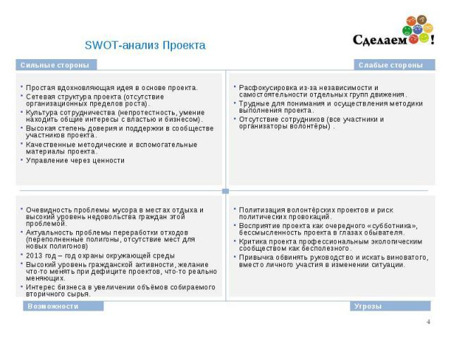 * SWOT-анализ Проекта Сильные стороны Слабые стороны Возможности Угрозы Простая вдохновляющая идея в основе проекта. Сетевая структура проекта (отсутствие организационных пределов роста). Культура сотрудничества (непротестность, умение находить общи…