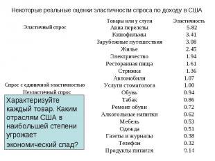 0.14 Продукты питания 0.32 Телефон 0.38 Газеты и журналы 0.51 Одежда 0.53 Мебель