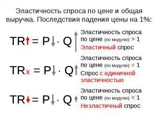 Эластичность спроса по цене (по модулю) < 1 Неэластичный спрос TR = P Q Эластичн