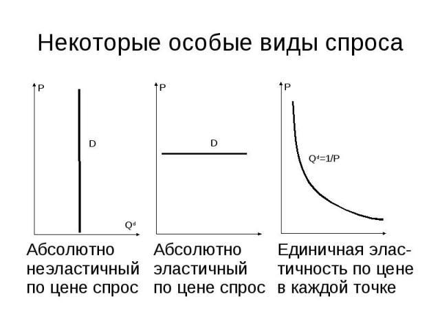 Единичная элас-тичность по цене в каждой точке Абсолютно эластичный по цене спрос Абсолютно неэластичный по цене спрос P Qd D P D P Qd=1/P Некоторые особые виды спроса