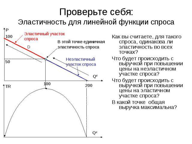 D P Qd 100 В этой точке единичная эластичность спроса Эластичный участок спроса 50 100 Неэластичный участок спроса TR Qd 200 Проверьте себя: Эластичность для линейной функции спроса Как вы считаете, для такого спроса, одинакова ли эластичность во вс…