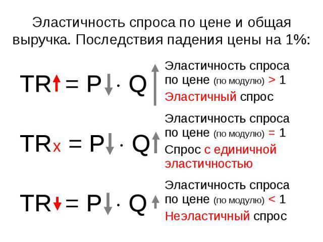 Эластичность спроса по цене (по модулю) < 1 Неэластичный спрос TR = P Q Эластичность спроса по цене (по модулю) = 1 Спрос с единичной эластичностью TR x = P Q Эластичность спроса по цене (по модулю) > 1 Эластичный спрос TR = P Q Эластичность спроса …