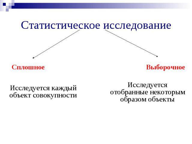 Исследуется каждый объект совокупности Исследуется отобранные некоторым образом объекты Статистическое исследование Сплошное Выборочное