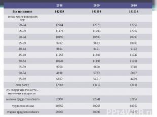 2008 2009 2010 Все население 142009 141904 141914 в том числе в возрасте, лет: 2