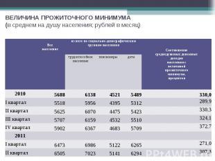 ВЕЛИЧИНА ПРОЖИТОЧНОГО МИНИМУМА (в среднем на душу населения; рублей в месяц) Все