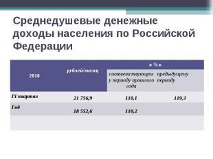 Среднедушевые денежные доходы населения по Российской Федерации 2010 рублей/меся