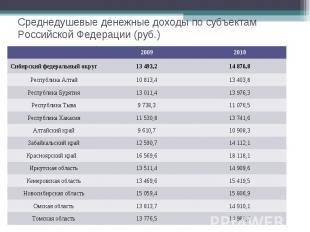Среднедушевые денежные доходы по субъектам Российской Федерации (руб.) 2009 2010