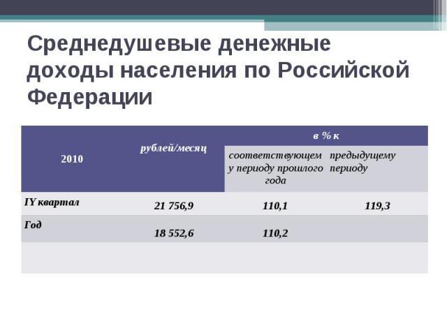 Среднедушевые денежные доходы населения по Российской Федерации 2010 рублей/месяц в % к соответствующему периоду прошлого года предыдущему периоду IY квартал 21 756,9 110,1 119,3 Год 18 552,6 110,2