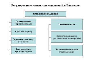 Регулирование земельных отношений в Вавилоне ЗЕМЕЛЬНЫЕ ВЛАДЕНИЯ Государственные