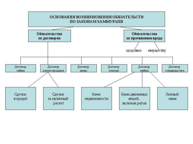 ОСНОВАНИЯ ВОЗНИКНОВЕНИЯ ОБЯЗАТЕЛЬСТВ ПО ЗАКОНАМ ХАММУРАПИ Обязательства из договоров Обязательства из причинения вреда здоровью имуществу Договор займа Договор купли-продажи Договор мены Договор поклаж Договор найма Договор товарищества Сделки в кре…
