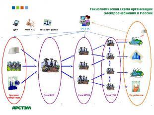 Технологическая схема организации электроснабжения в России ЦФР НП Совет рынка О