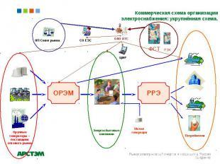 Коммерческая схема организации электроснабжения: укрупнённая схема. Рынок электр