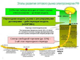 * Этапы развития оптового рынка электроэнергии РФ Постановление Правительства №