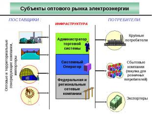 Администратор торговой системы Субъекты оптового рынка электроэнергии ИНФРАСТРУК