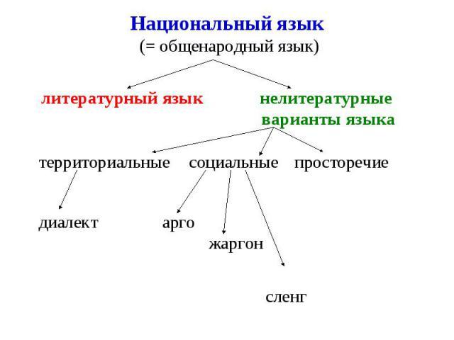 Национальный язык (= общенародный язык) литературный язык нелитературные варианты языка территориальные социальные просторечие диалект арго жаргон сленг