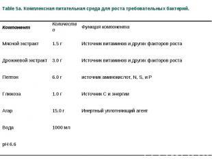 Table 5a. Комплексная питательная среда для роста требовательных бактерий. Компо
