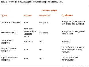 Табл 6. Термины, описывающие отношения микроорганизмов к O2. Условия среды Групп