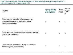 Table 7. Распределение супероксид дисмутазы, каталазы и пероксидазы в прокариота