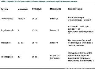 Table 9. Термины используемые для описания температурных характеристик микроорга