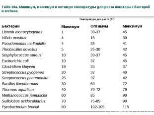 Table 10a. Минимум, максимум и оптимум температуры для роста некоторых бактерий