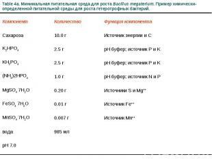 Table 4a. Минимальная питательная среда для роста Bacillus megaterium. Пример хи